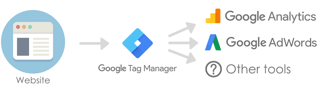 data layer do google tag manager
