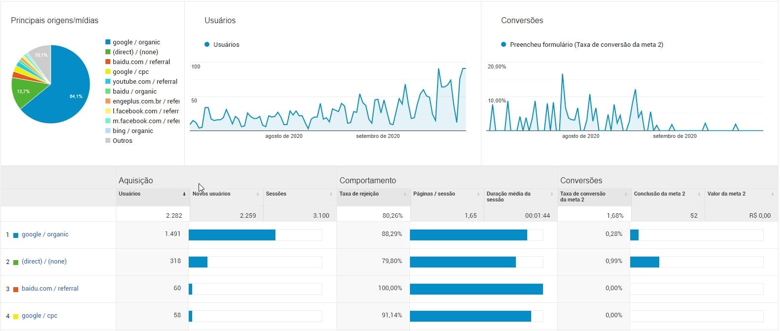 análise de aquisição google analytics