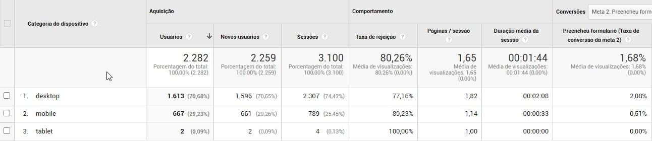 análise de dispositivo google analytics