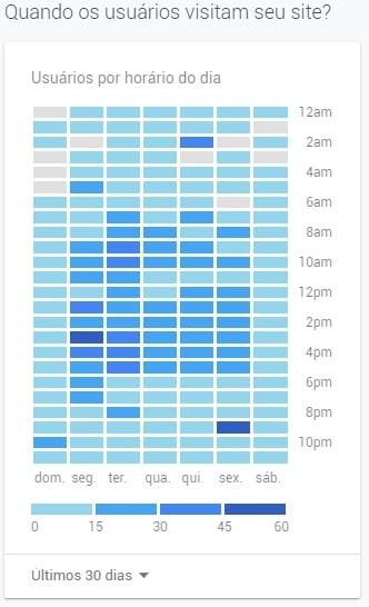 horário de pico no google analytics