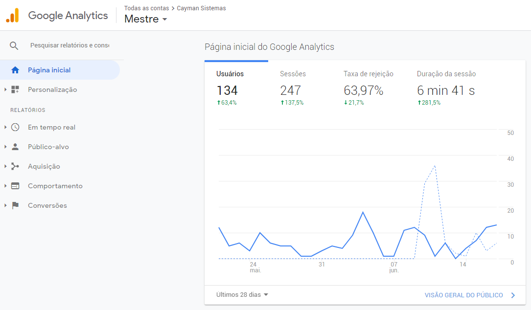 Google Analytics da Cayman