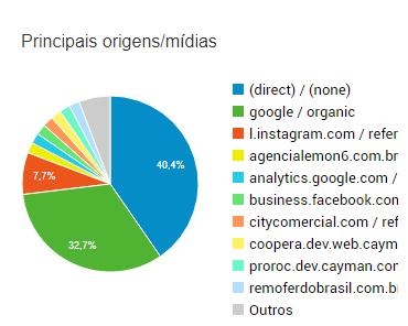 Trafego Origem/mídia